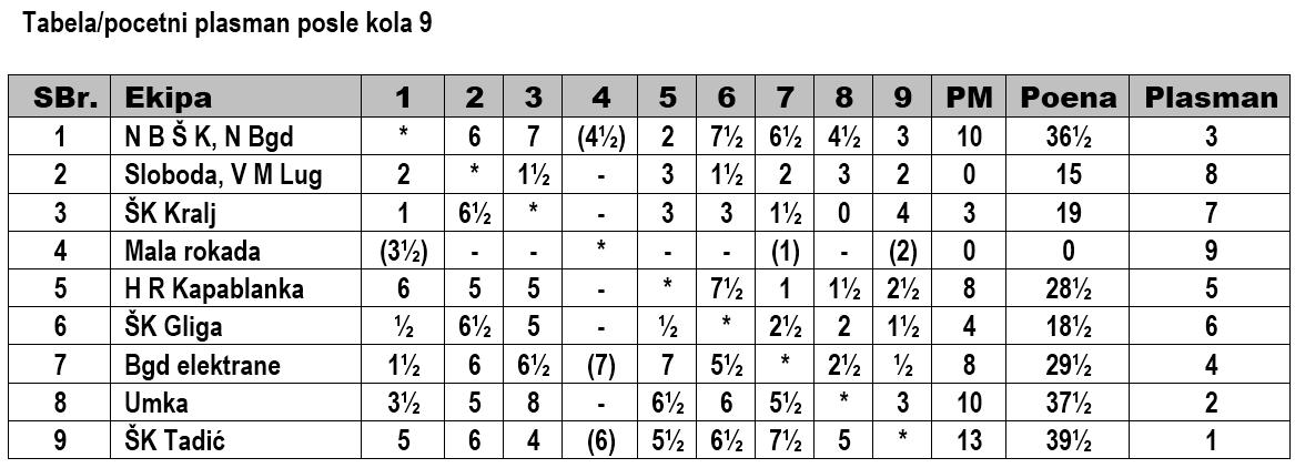 Tabela-IX kralj liga